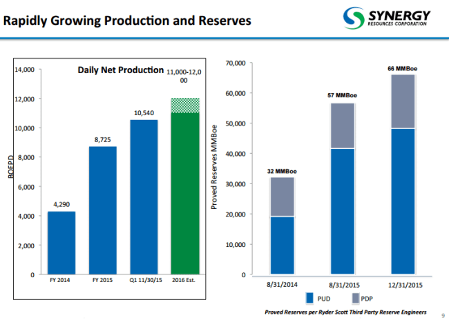 Synergy reserves and production growth