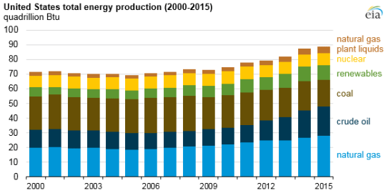 United States total Energy Production