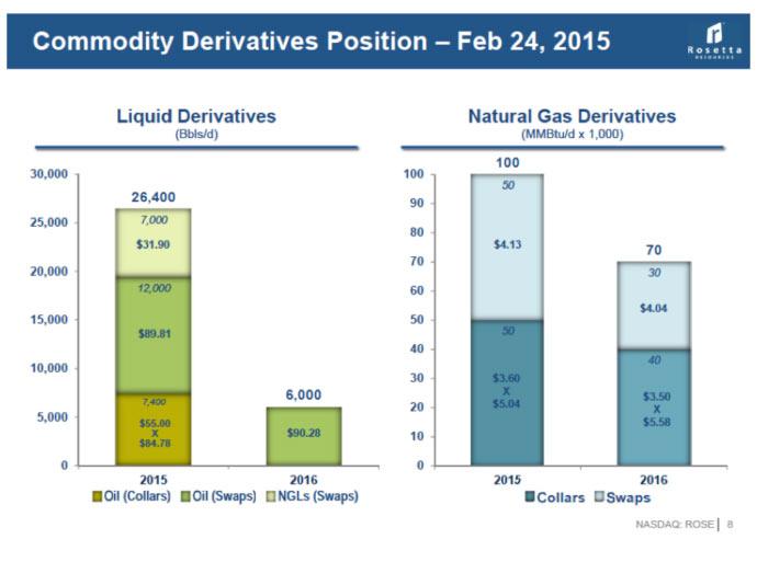 commodity-derivitives-position-feb2015