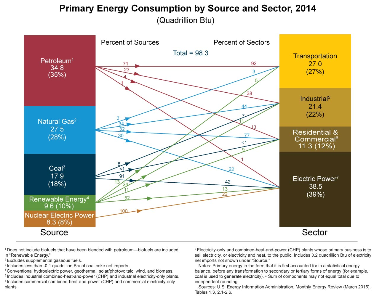 Us energy consumption oil and gas are still king at 62 of the us energy consumption oil and gas are still king at 62 of the market oil gas 360 biocorpaavc