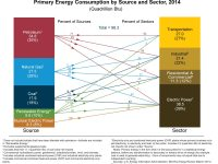 U.S. Energy Consumption: Oil and Gas are Still King at 62% of the Market