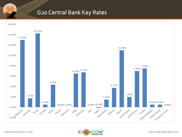 Central bank key rates for G20 countries
