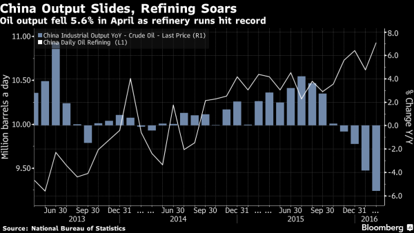 Chinese production and refinery demand