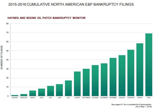 Oil and gas bankruptcies, bankruptcy