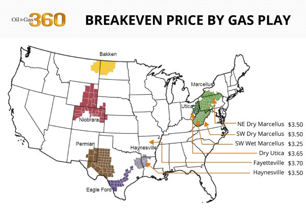 Breakeven by basin for gas