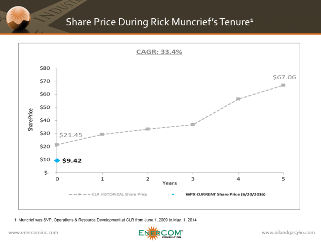360 WPX Comparision to CLR Share Price