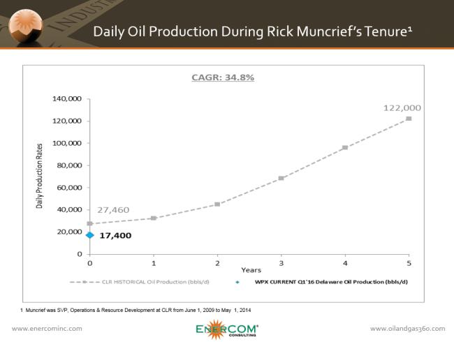 360 WPX Comparison to CLR Oil Production