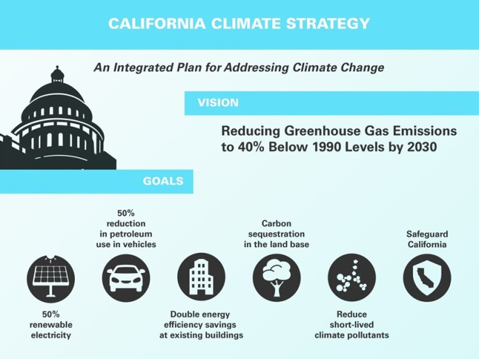 California Climate Plan - Oil & Gas 360