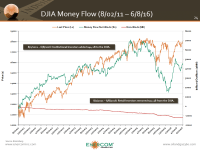 Dow Jones Industrials – Is the Money Flow a Good Indicator of Market Direction?