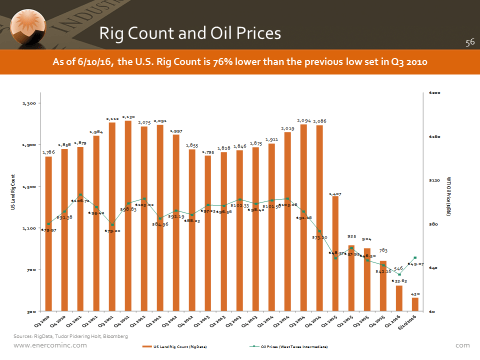 Reasons for Not Completing a Well - Oil & Gas 360