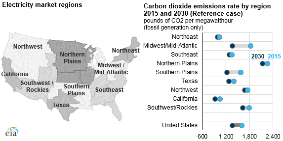 CO2 emissions rate by region before and after the Clean Power Plan