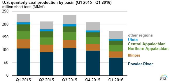 EIA US Coal Production Q1 16