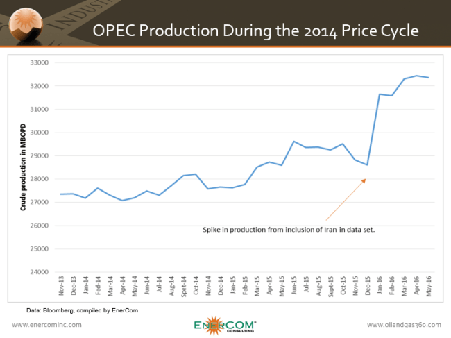 OPEC production during the 2014 price decline showing increased production