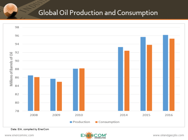 Consumption and production data from the 2008 and 2014 price cycles showing differences in both supply and demand