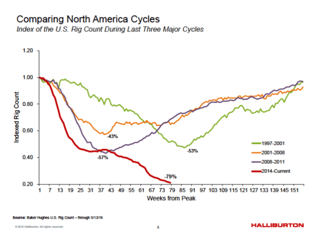 Halliburton Difference in rig count over various cycles