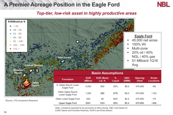 Eagle Ford Pushes Up Noble Energy 2Q Sales Volumes to Record