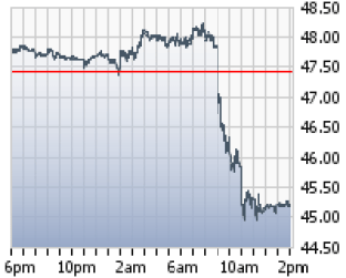 Oil Prices Fall Hard on Inventory Report - Oil & Gas 360