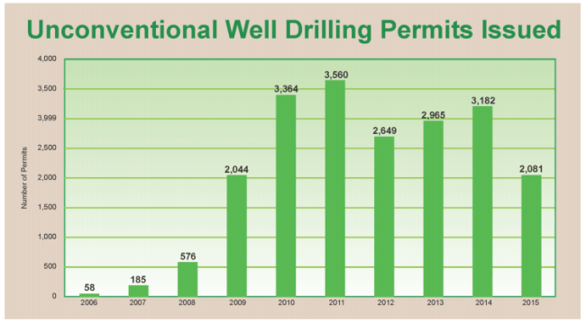 Pennsylvania unconventional well drilling permits