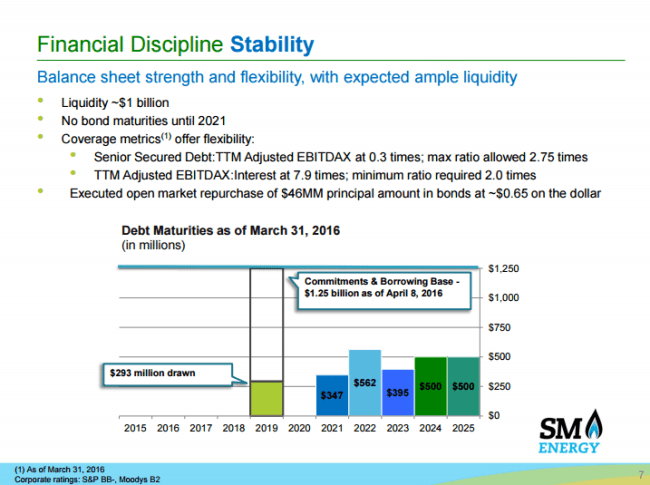 SM Energy liquidity as of June 2016