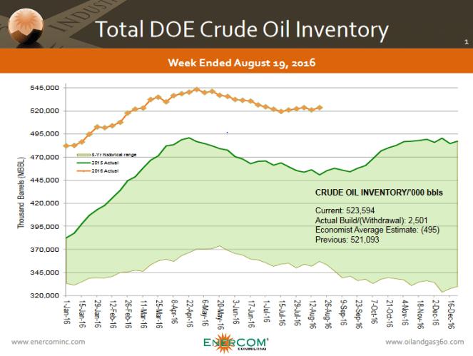 More Volatility: Oil Price Falls as U.S. Petroleum Stocks Rise