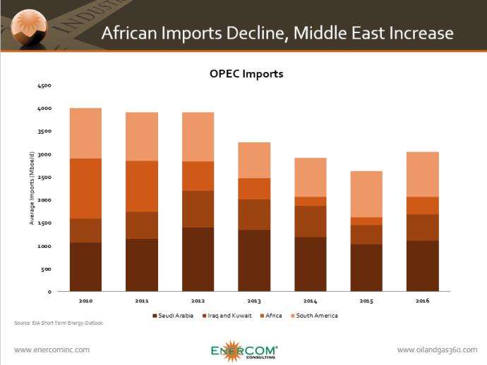 OPEC Import Chart