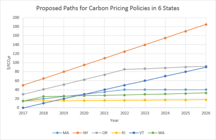 natgas-graphic-from-a-look-at-six-state-proposals-to-tax-carbon-_-march-2016-2