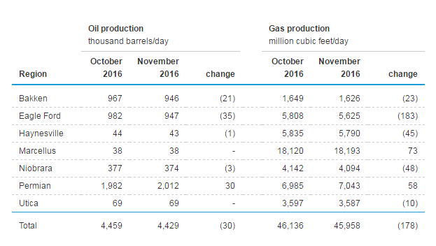 Forecast total production by region for November