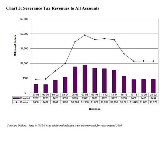 Severance Taxes Taking a Hit in Wyoming