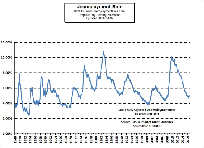 U.S. Jobs – Where is the Recovery?