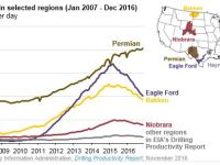 Permian Tops U.S. in Production, Rig Count