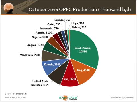 OPEC Cut Good, Demand Growth Better