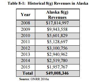 BOEM: No Arctic Offshore Federal Lease Sales for Alaska