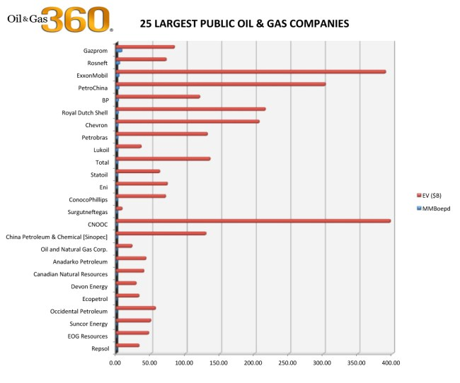 25 largest public oil and gas companies