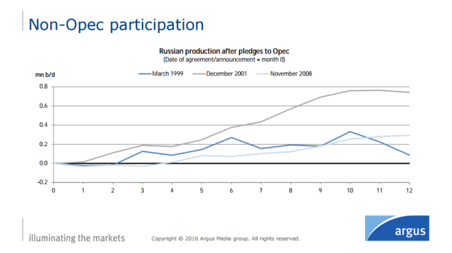 Russian oil output always rose during the last three production cut agreements with OPEC.