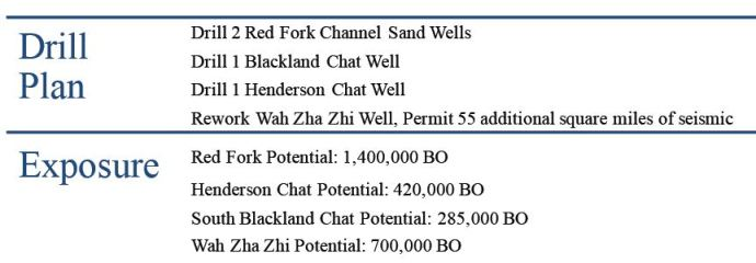 drill-plan-q4-well-specific-petro-river