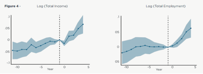 Effects of shale development on income and employment in the US