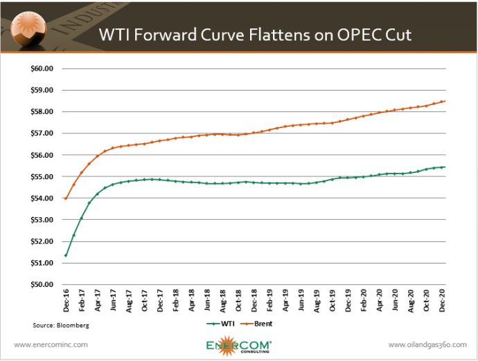 OPEC Cut Puts Forward Curve in Backwardation for First Time in Two Years