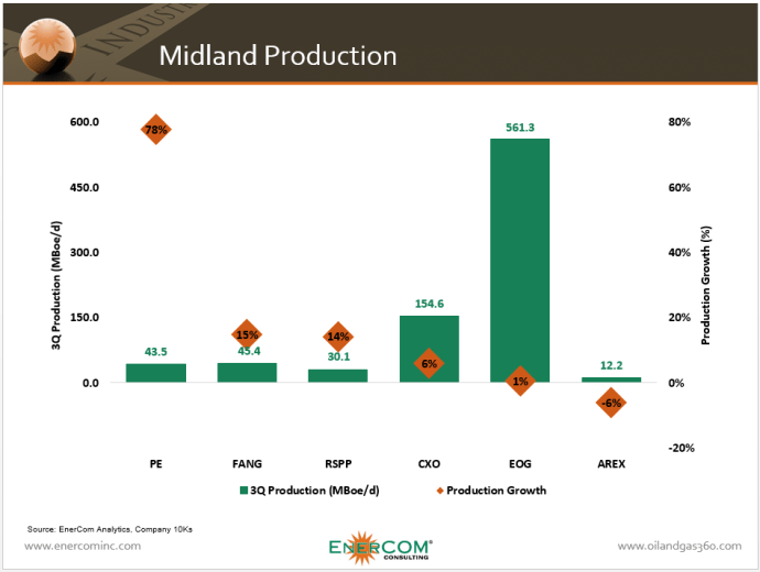 Midland Snapshot: Oil & Gas 360® Takes a Look into Pure Basin Players