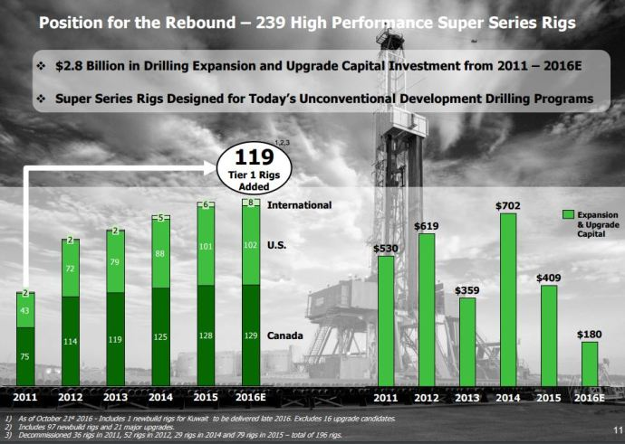 Precision Drilling Announces its 2017 CapEx Plan
