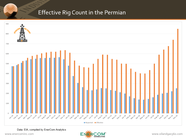 EnerCom Effective Rig Count for the Permian Basin from Jan 2014 to Dec 2016