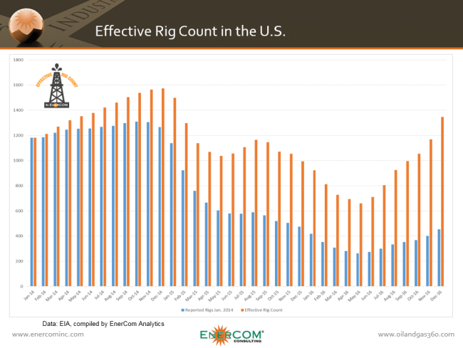 EnerCom Effective Rig Count for the total U.S. from Jan 2014 to Dec 2016