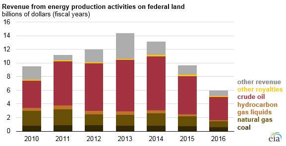 Revenue from energy production activities on federal land FY2010 to FY2016
