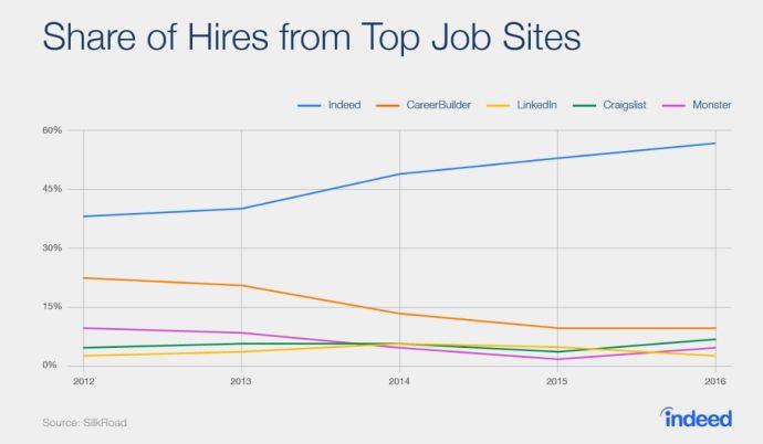 Anadarko, Chevron, Plains All American Top List of Best U.S. Oil & Gas Employers: Indeed