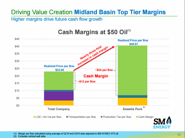 SM Energy margins in the Midland Basin