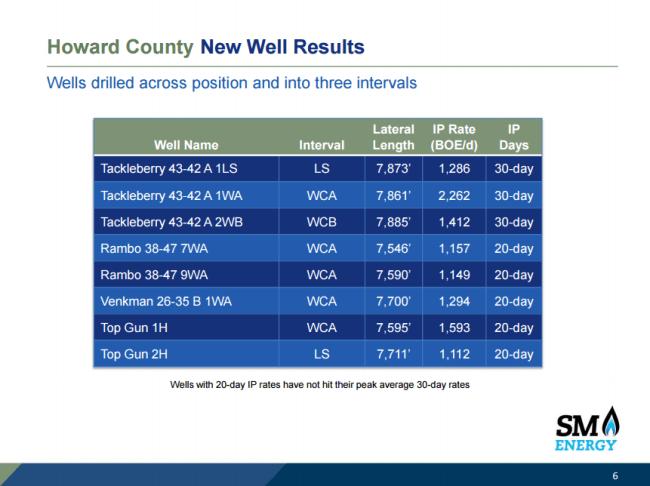 SM Energy RockStar Well IPs