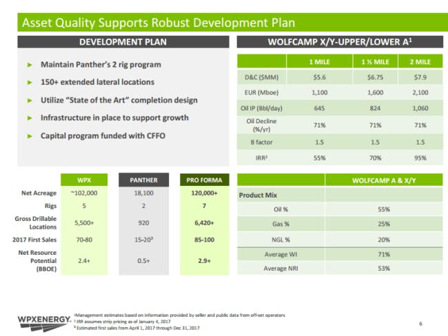 WPX Panther Development Plan
