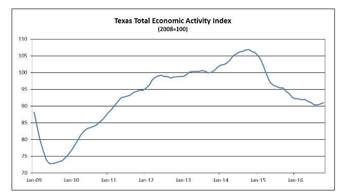 Comerica Index Shows Texas Finally Heading Up-ish