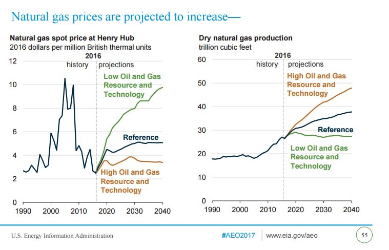 EIA Annual Energy Outlook Sees Low, Stable Natural Gas Price Driving
