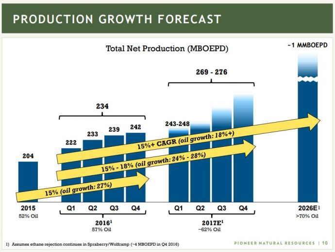 Pioneer Natural Resources: 2016 Production Jumps 15% from Spraberry/Wolfcamp Hz Drilling