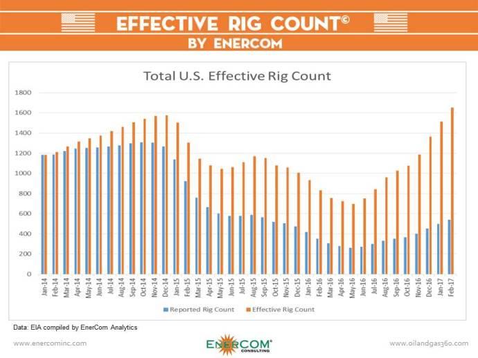 EnerCom Effective Rig Count: 1,653